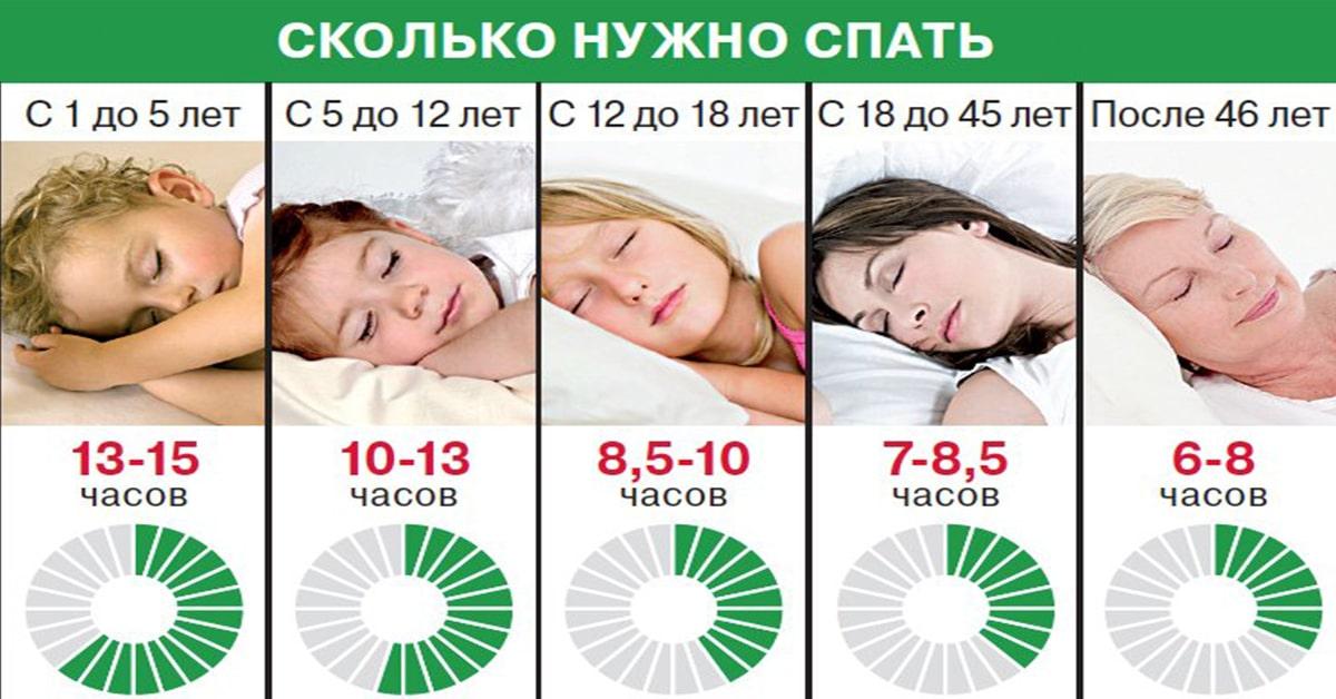 колько-сна-вам-необходимо-в-вашем-возрасте