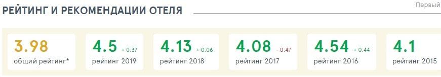 Общий рейтинг отеля