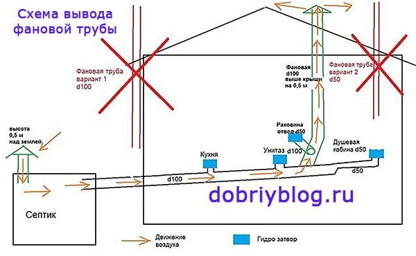 Схема вывода фановой трубы